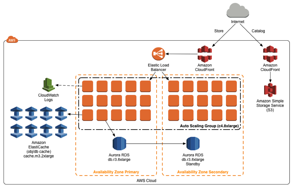 Article Review: AWS Solutions Architecture Case Study by